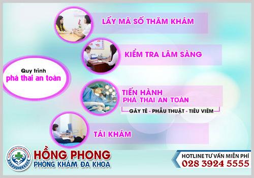 Quy trình phá thai an toàn tại phòng khám Hồng Phong